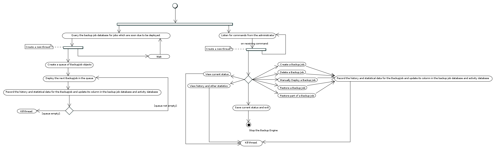 Squirrel the open source enterprise grade backup solution png image of the backup engine activity diagram from the above uml diagrams this diagram describes on a relatively high level the processes occuring ccuart Choice Image